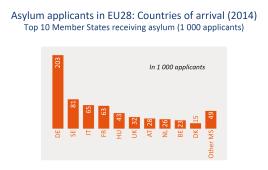 Asylum applicants in EU28: Countries of arrival (2014) Top 10 Member States receiving asylum (1000 applicants)