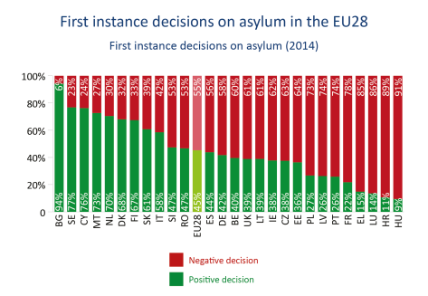 First instance decisions on asylum (2014)