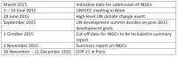 Events and deadlines regarding COP21