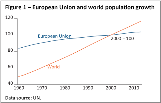 European Union and world population growth
