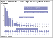 Employment of EU citizens living in an EU country different from their own (2013)