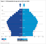 EU28 population by age and sex (2013 and 2000)