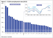 EU28 unemployment rate (2013)