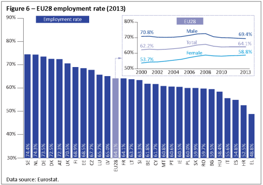 EU28 employment rate (2013)