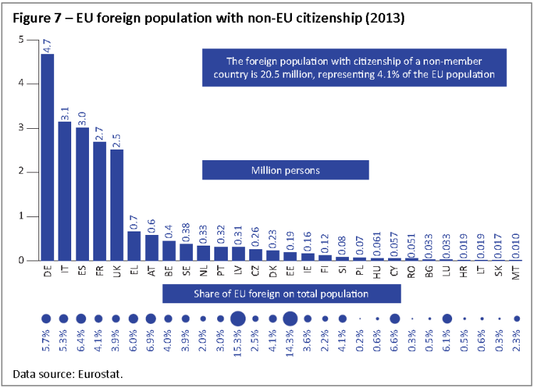 EU foreign population with non‐EU citizenship (2013)