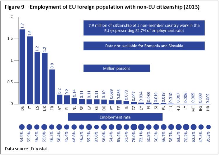 Employment of EU foreign population with non‐EU citizenship (2013)
