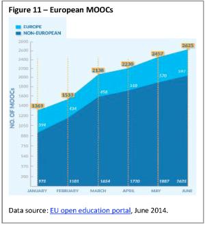 European MOOCs