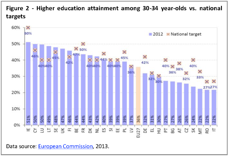 Higher education attainment among 30-34 year-olds vs. national targets
