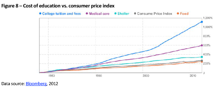 Cost of education vs. consumer price index