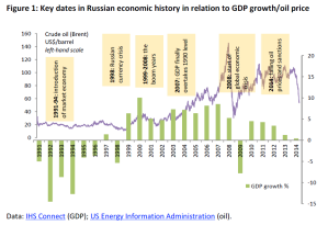 Key dates in Russian economic history in relation to GDP growth/oil price