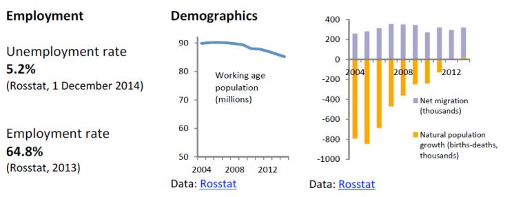 Labour market and demographic indicators