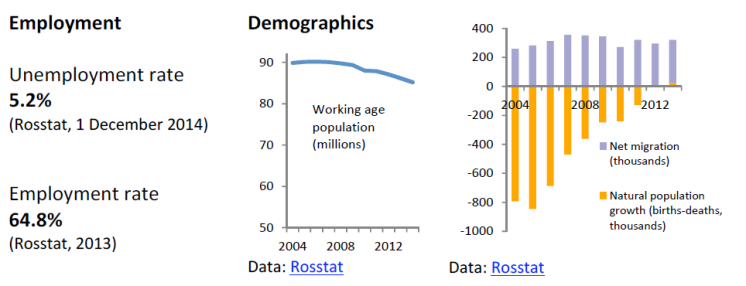 Labour market and demographic indicators