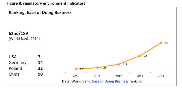 Regulatory environment indicators