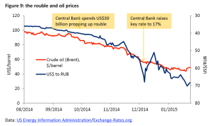 The rouble and oil prices
