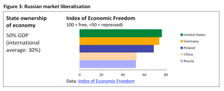 Russian market liberalisation