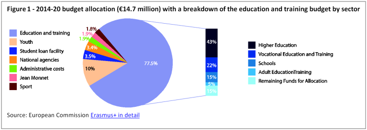 2014-20 budget allocation (€14.7 million) with a breakdown of the education and training budget by sector