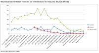 Nouveaux cas d'infection recensés par semaine dans les trois pays les plus affectés