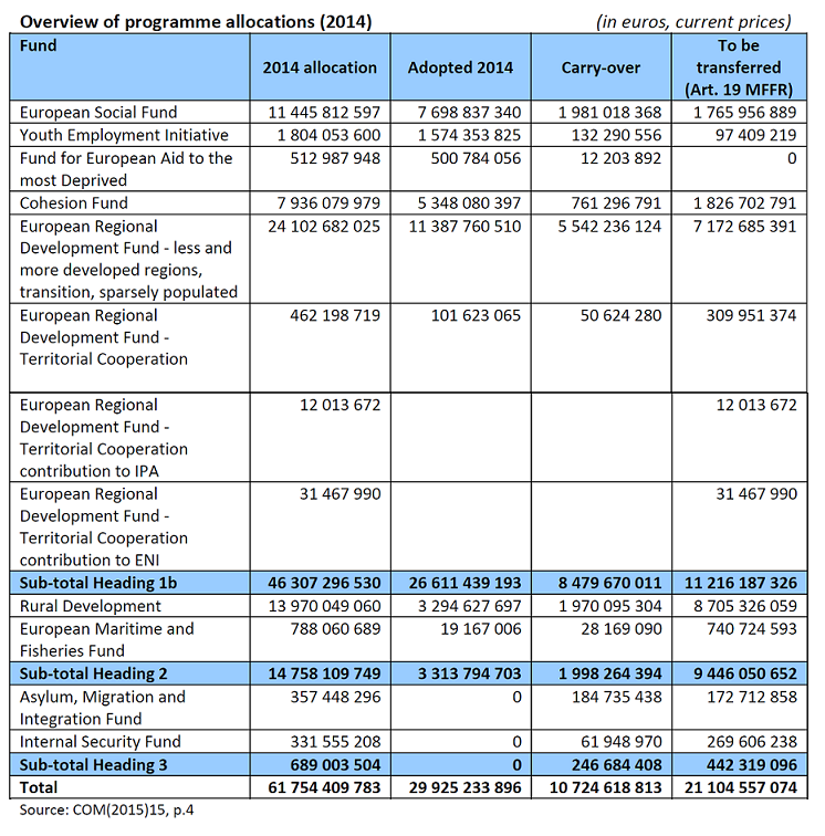 Overview of programme allocations (2014)