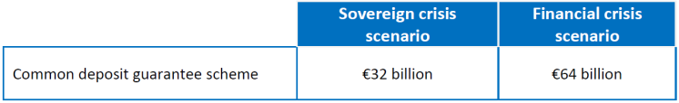 Cost of non-Europe - Common deposit guarantee scheme