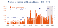 Number of meetings and topics addressed (1975-2014)