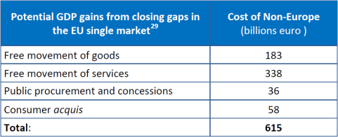 Cost of non-Europe - Potential GDP gains from closing gaps in the EU single market29