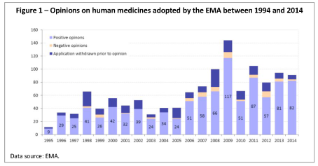 Opinions on human medicines adopted by the EMA between 1994 and 2014