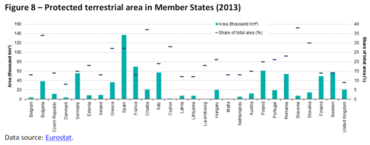 Protected terrestrial area in Member States (2013)