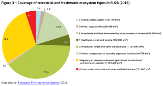 Coverage of terrestrial and freshwater ecosystem types in EU28 (2015)
