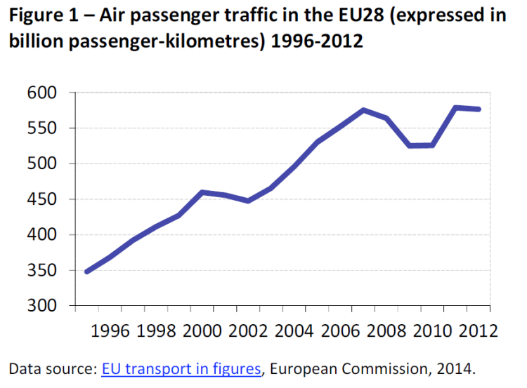 Air passenger traffic in the EU28 (expressed in billion passenger-kilometres) 1996-2012