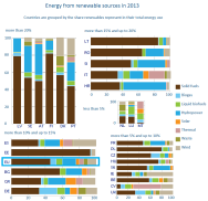 Energy from renewable sources in 2013