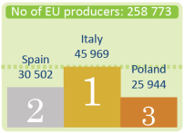 Number of EU producers of organic food
