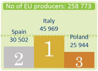 Number of EU producers of organic food