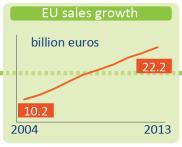 EU sales growth in organic food