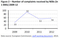 Number of complaints received by NEBs (in 1 000s) 2009-12