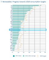 Renewables: progress towards 2020 consumption targets