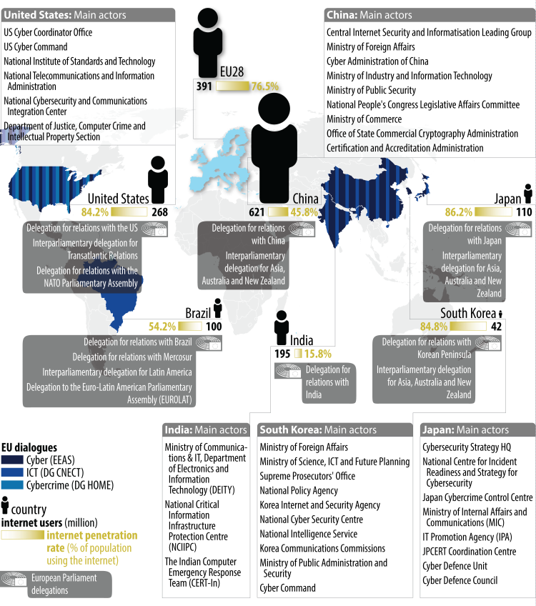 EU's cyber-related dialogues with third countries