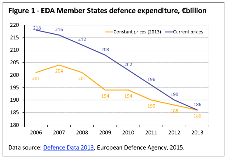 EDA Member States defence expenditure, €billion