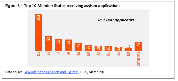 Top 10 Member States receiving asylum applications