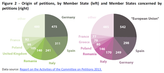 Origin of petitions, by Member State (left) and Member States concerned by petitions (right)