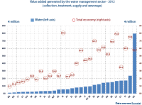 Value added generated by the water management sector - 2012 (collection, treatment, supply and sewerage)