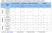 Characteristics of the structures and institutions of science-advice systems