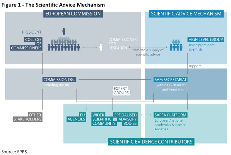 The Scientific Advice Mechanism
