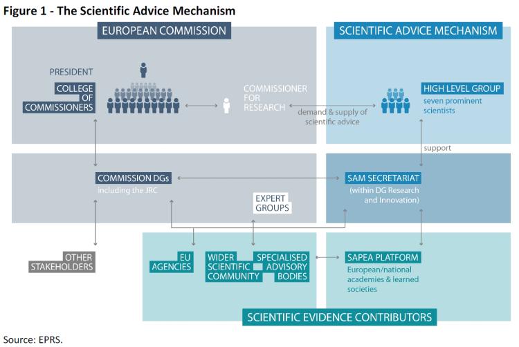 The Scientific Advice Mechanism