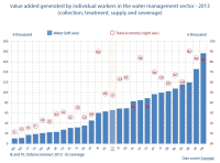 Value added generated by individual workers in the water management sector - 2013 (collection, treatment, supply and sewerage)
