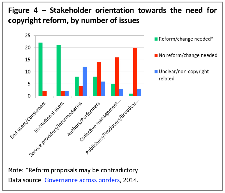 Stakeholder orientation towards the need for copyright reform, by number of issues