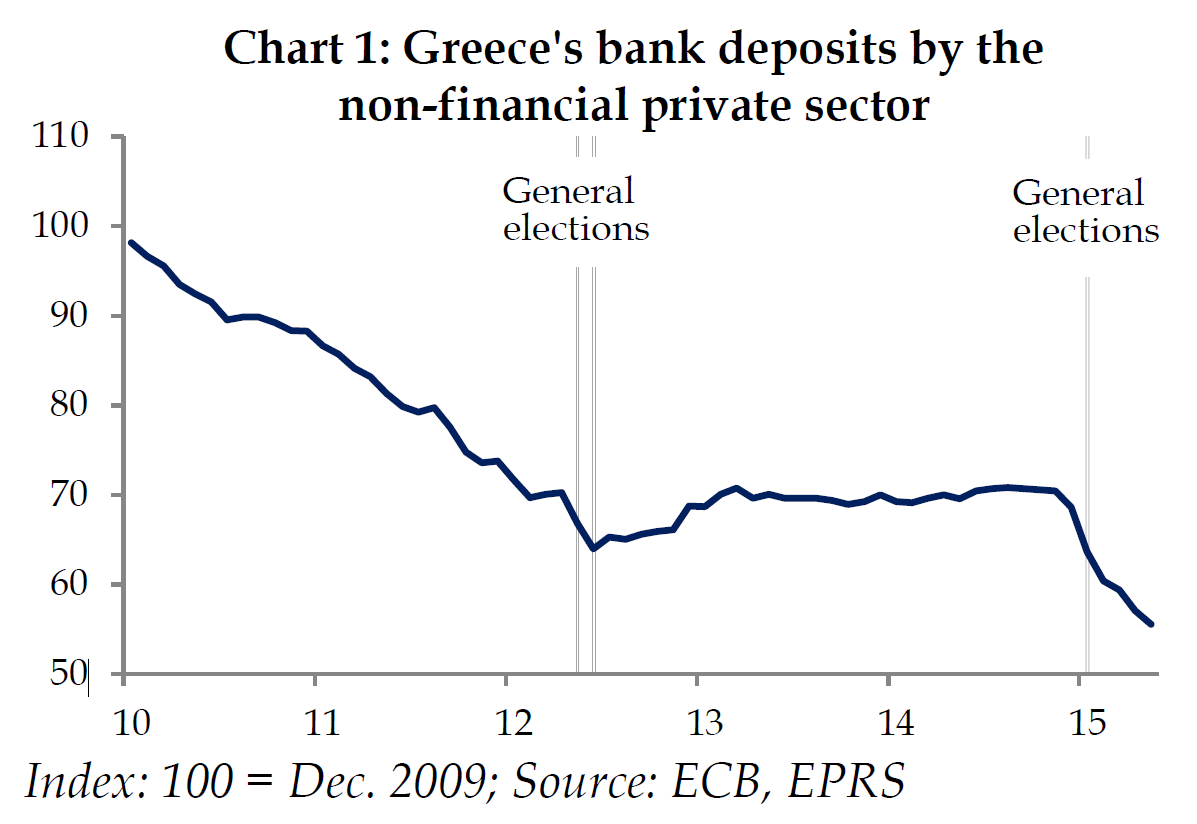 greeces bank deposits by the non financial private sector
