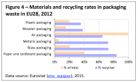 Materials and recycling rates in packaging waste in EU28, 2012