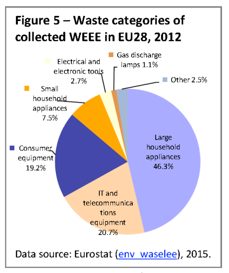 Waste categories of collected WEEE in EU28, 2012