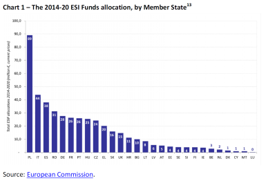 The 2014-20 ESI Funds allocation, by Member State