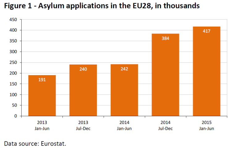 Asylum applications in the EU28, in thousands